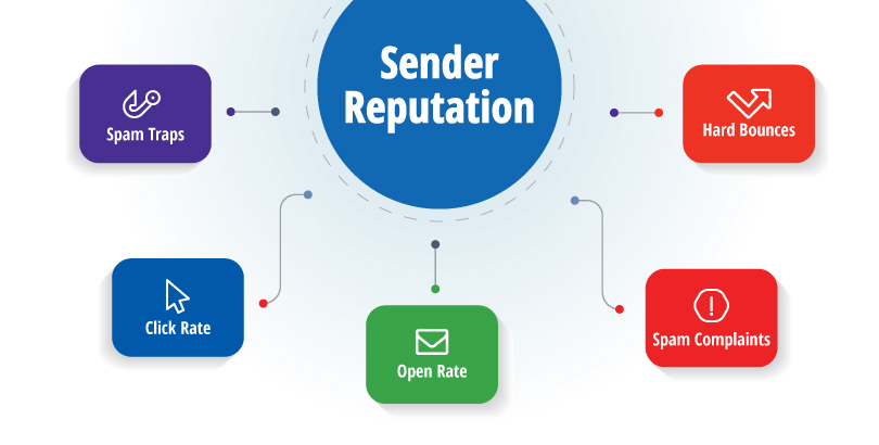 Details of Sender Reputation
