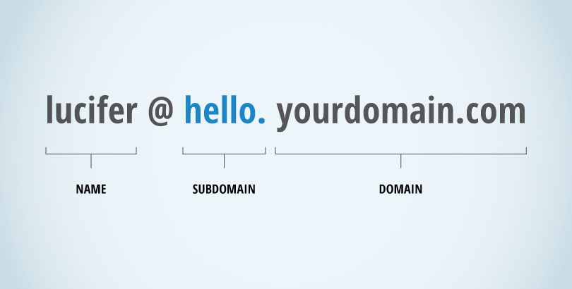 Register a Subdomain
