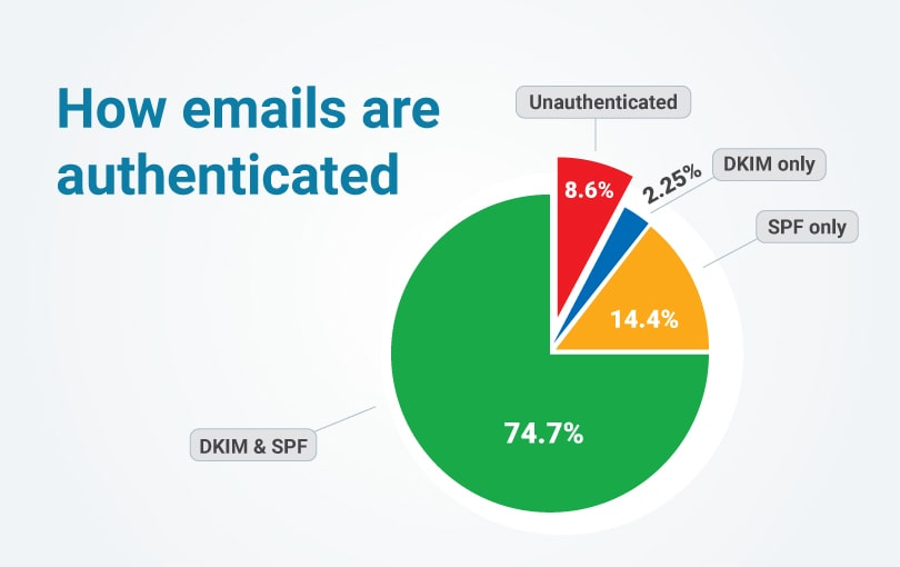 How emails are authenticated
