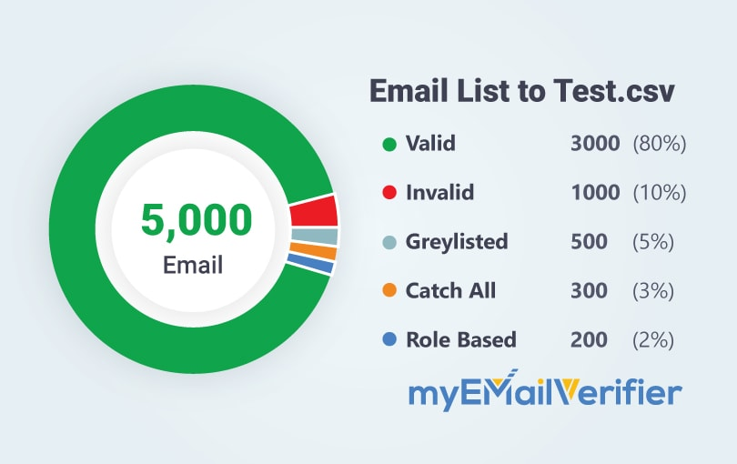 Email test list by myemailverifier