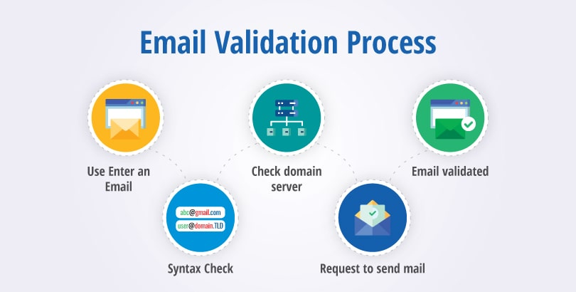 Email Validation Process- How it works