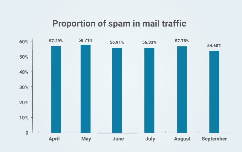Proportion of spam trap in mail traffic