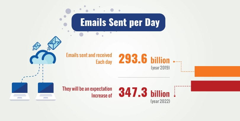 Billions of Emails sent per day