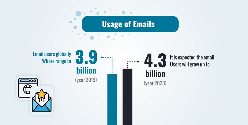 Usage of emails