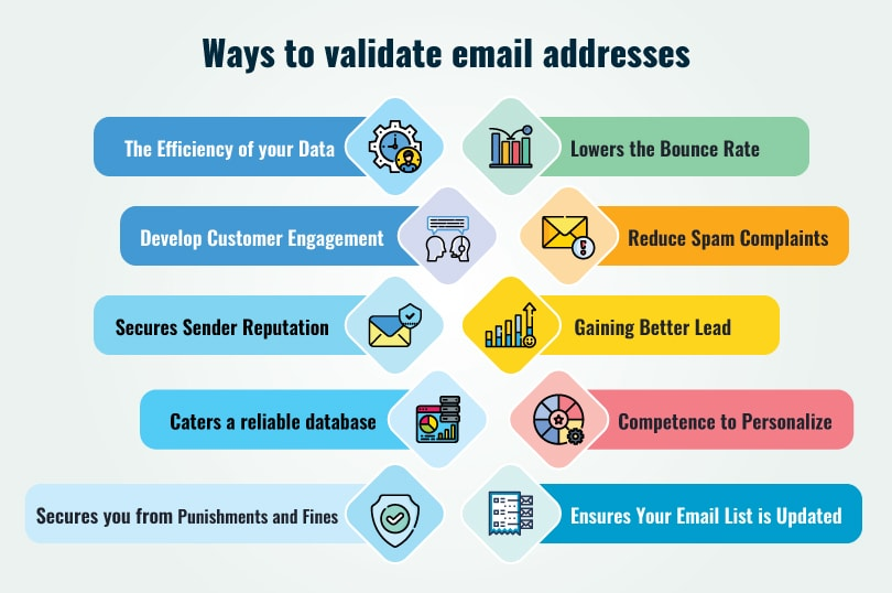 Ways to validate email addresses