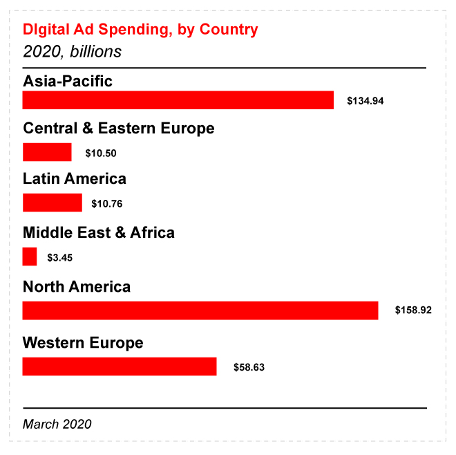Digital ad spending by country