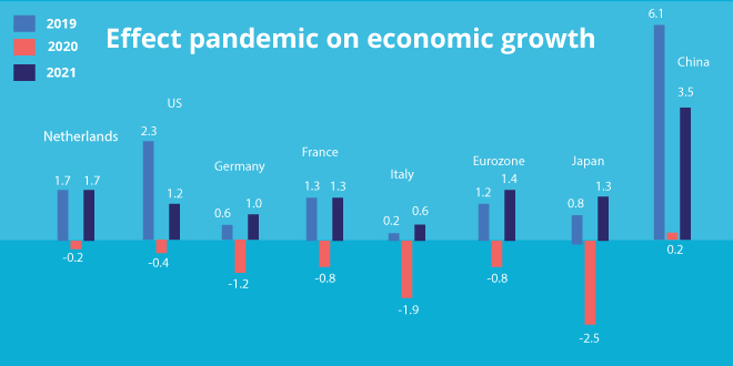 Effect on pandemic and Economic growth
