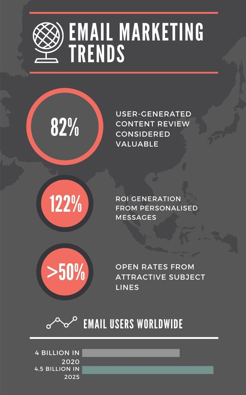 Email Marketing Trends